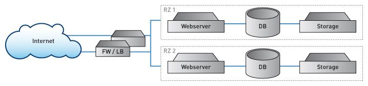Managed Hosting Setup in zwei Rechenzentren