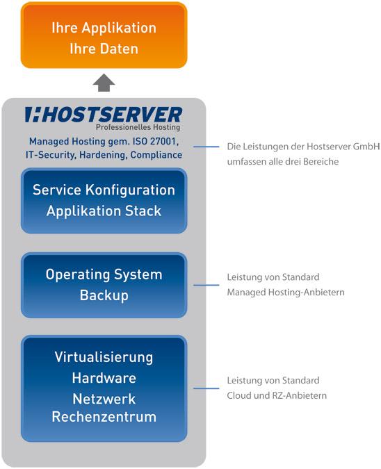 Hostserver GmbH Kernkompetenz
